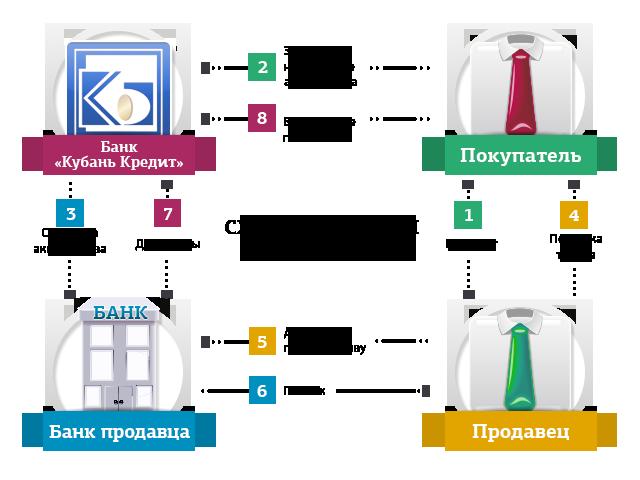 Инфокарта аккредитива