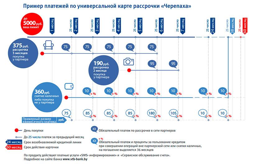 Платежи по карте Черепаха ВТБ