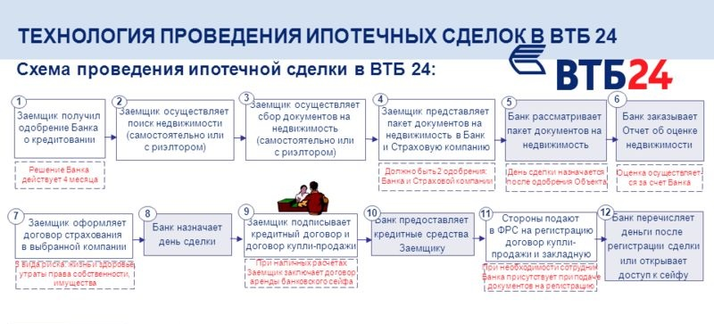 Втб 24 банк онлайн ипотека