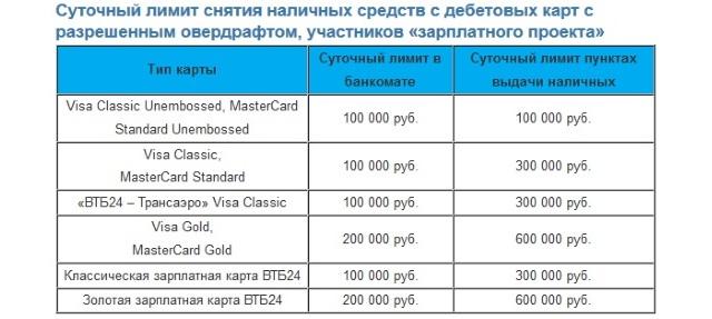 Лимиты снятия наличных зарплатного проекта ВТБ