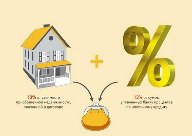 Налоговый вычет с процентов и недвижимости