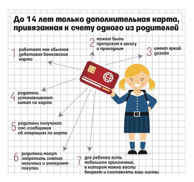 Особенности детских карт банков