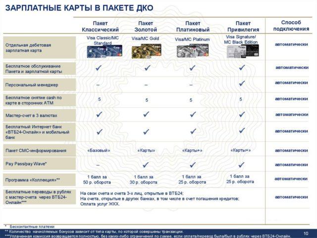 Пакеты дебетовых карт от ВТБ