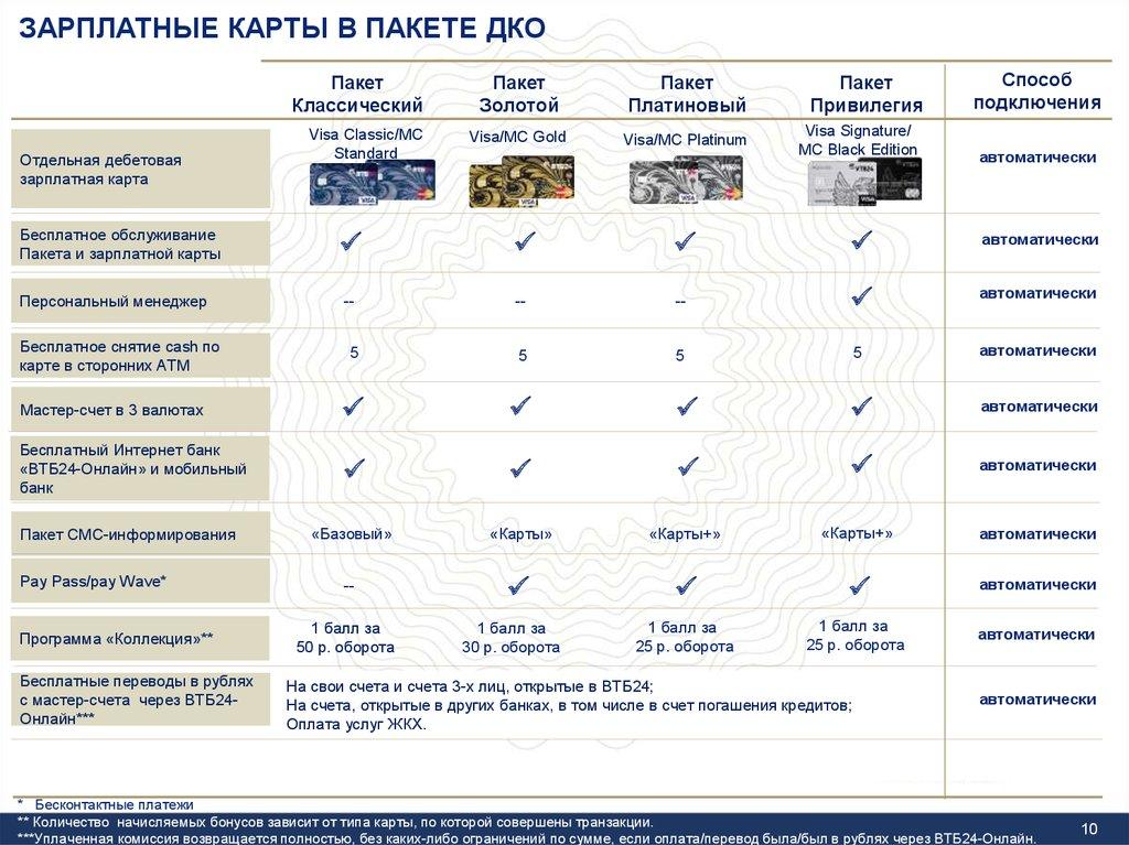 Пакеты карт от ВТБ