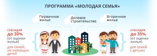 Программа Молодая семья от государства