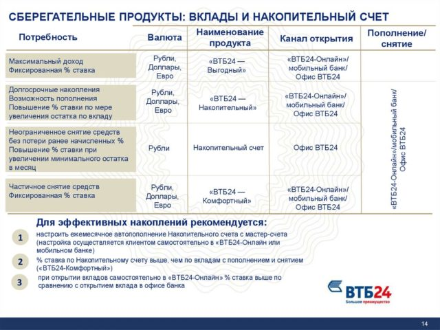 Сберегательные программы от ВТБ