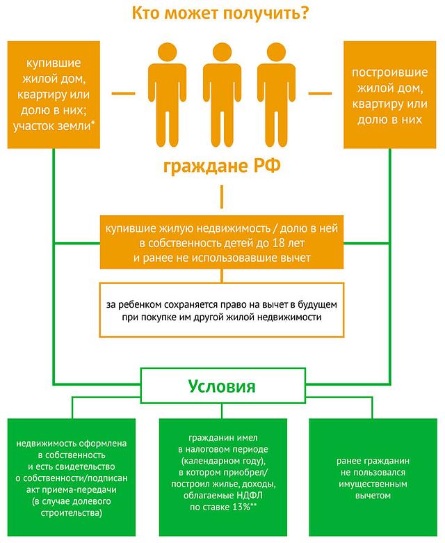 Условия получения налогового вычета РФ