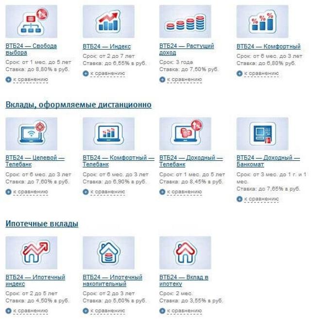 Вклады от банка ВТБ 24