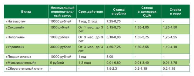 Вклады Сбербанка для физических лиц