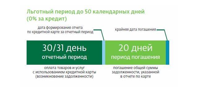 Льготный период по кредитке ВТБ