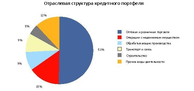 Отраслевая структура кредитного портфеля ВТБ