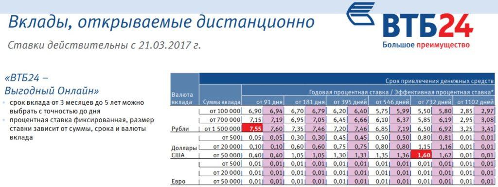 официальный сайт банка втб 24 москва ставки по вкладам