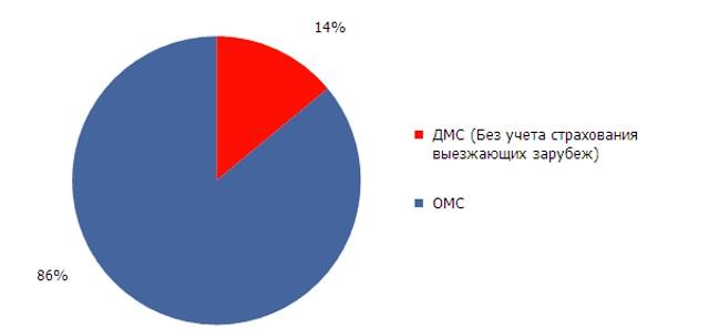 ДМС и ОМС