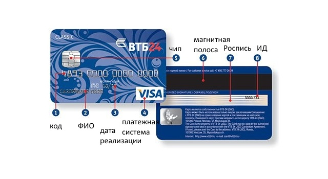 Расшифровка карты ВТБ