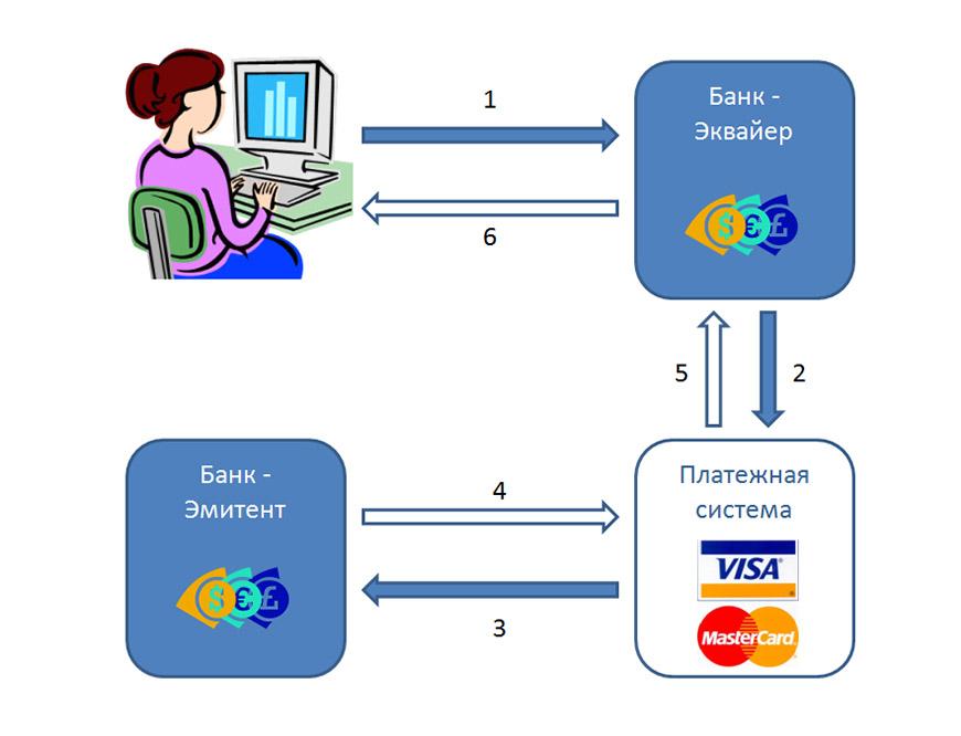 Схема работы платежных систем