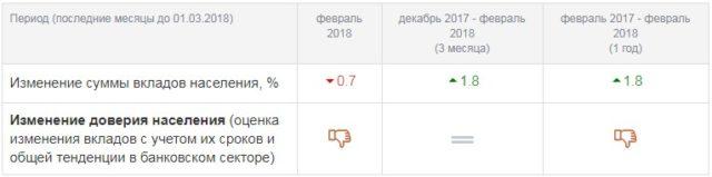 Уровень доверия населения к УБРиР