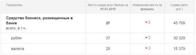 Уровень доверия бизнеса к УБРиР