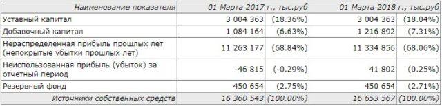 Структура средств УБРиР