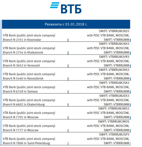 Реквизиты ВТБ валютные