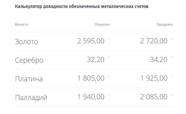 Калькулятор доходности обезличенных металлических счетов
