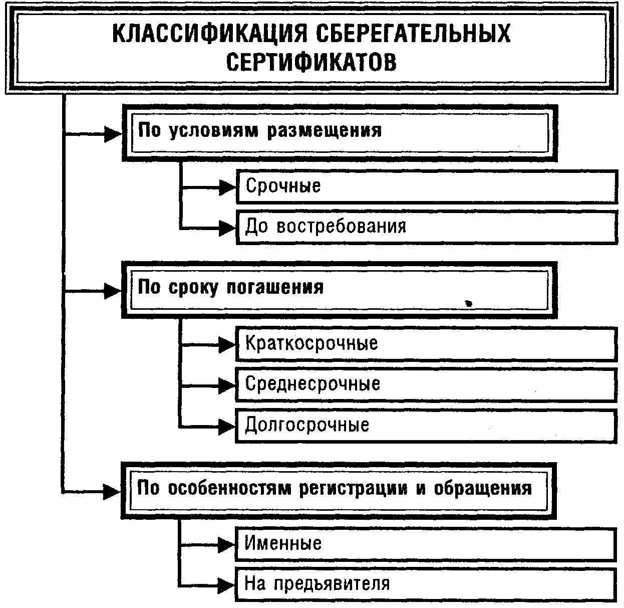Классификация сберегательных сертификатов