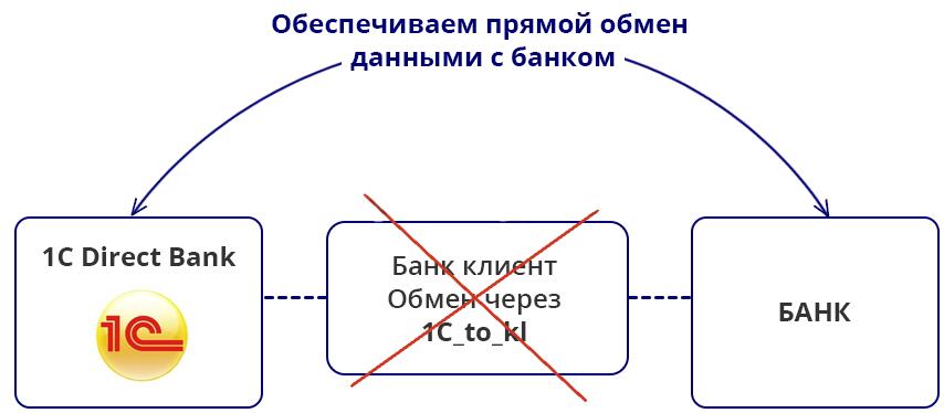 Прямой обмен 1С с банком
