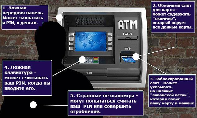 Признаки мошенничества с банкоматами