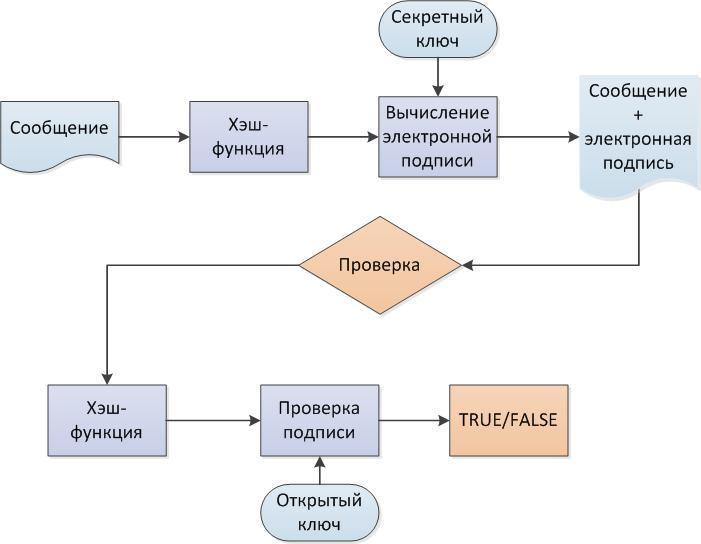 Схема работы электронной подписи