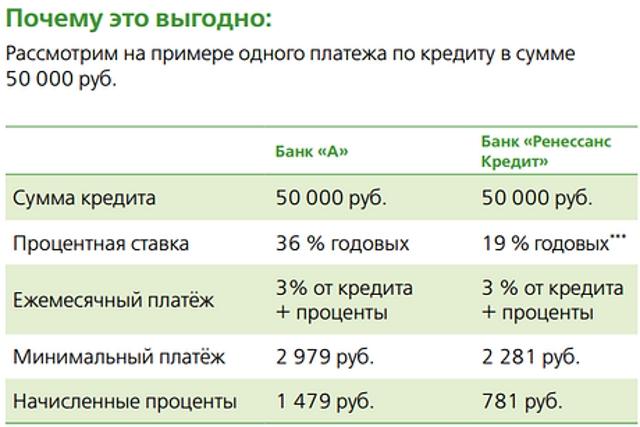 Выгода рефинансирования