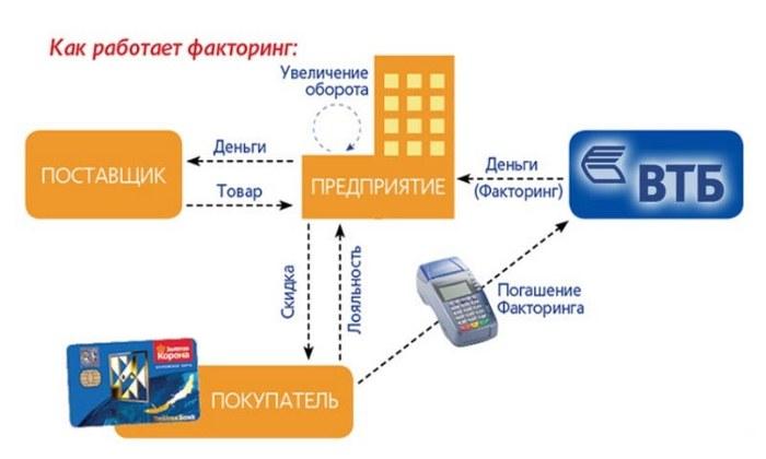Схема факторинга ВТБ