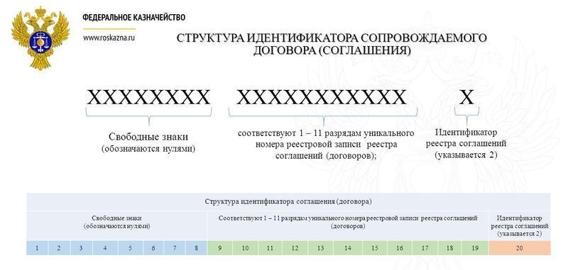 Структура кода идентификатора