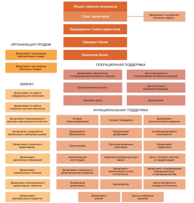 Структура УБРиР