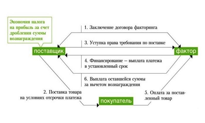 Принцип работы факторинга