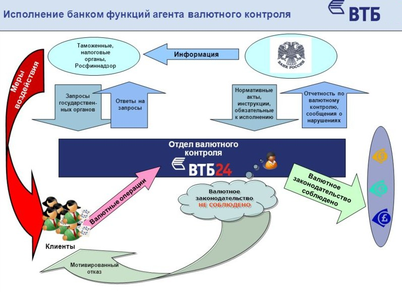 Исполнение банком функций агента валютного контроля