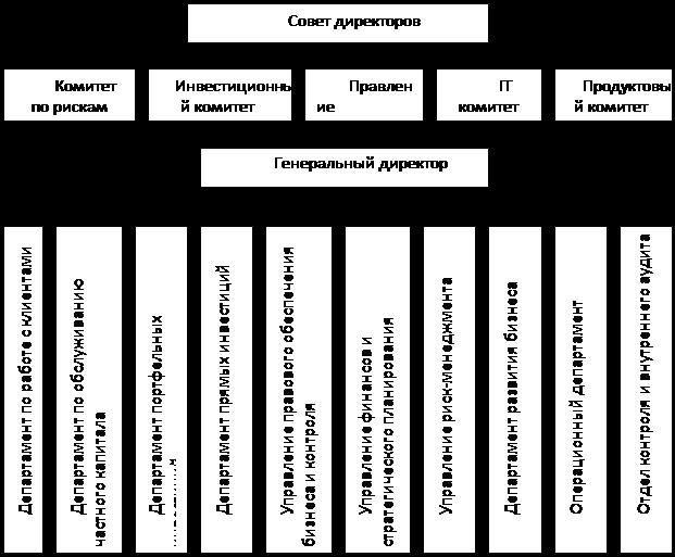 Схема совета директоров