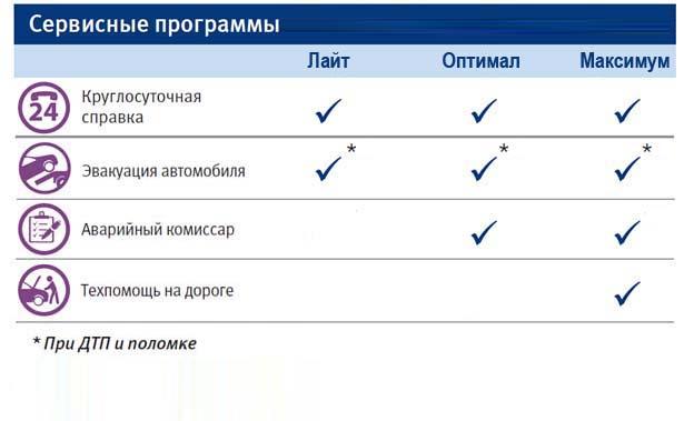 Сервисные программы страхования от ВТБ