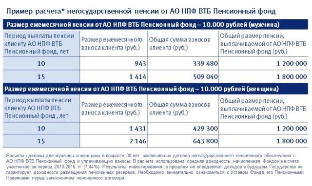 Расчет ежемесячной пенсии ВТБ