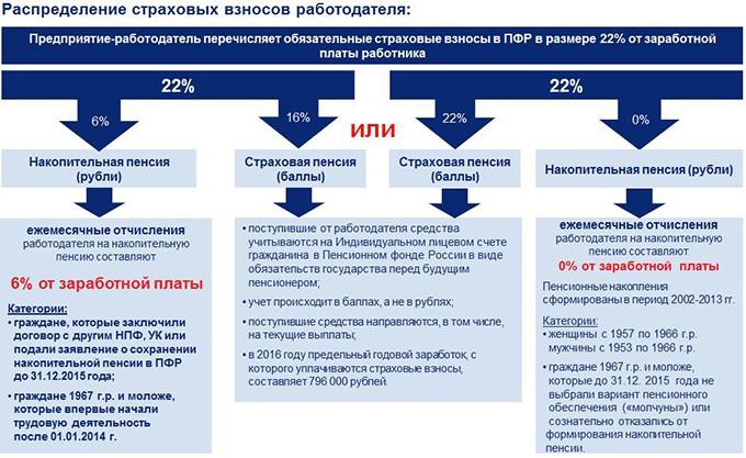 Распределение страховых взносов работодателя