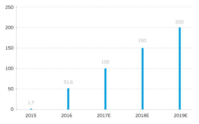Рост прибыли ВТБ