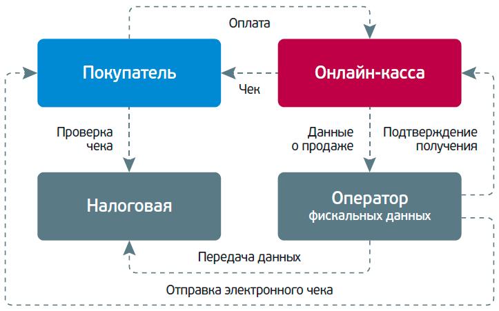Схема онлайн кассы