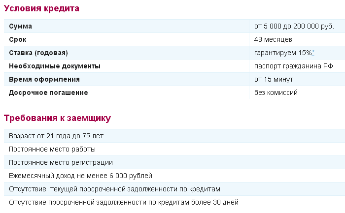 Условия кредита Минутное дело УБРиР