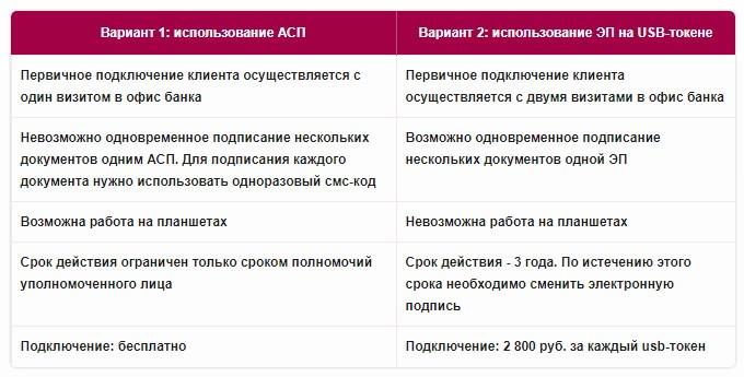 Варианты подключения интернет банка