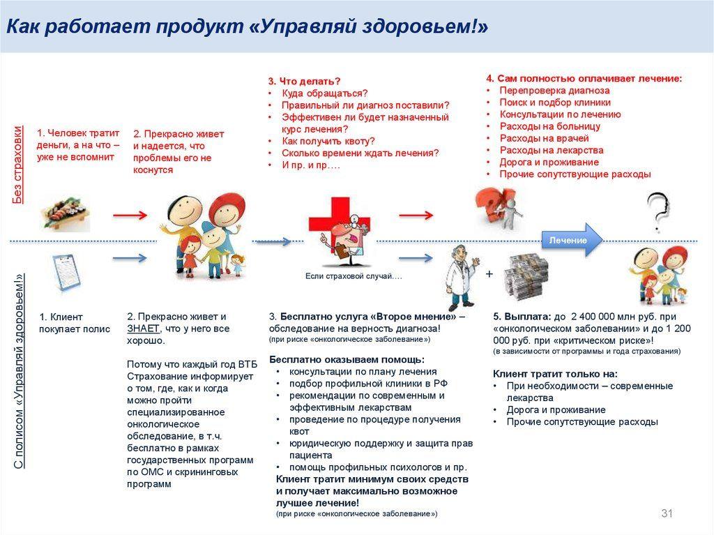 """Полис """"Управляй здоровьем"""" ВТБ"""