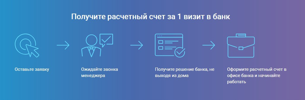 Открытие расчетного счета в банке УБРиР