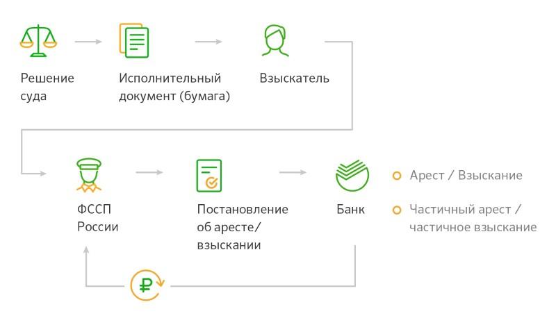 Схема работы службы судебных приставов
