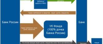 Схема санации банка