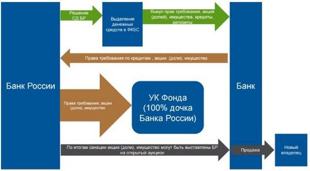 Процесс санации банка