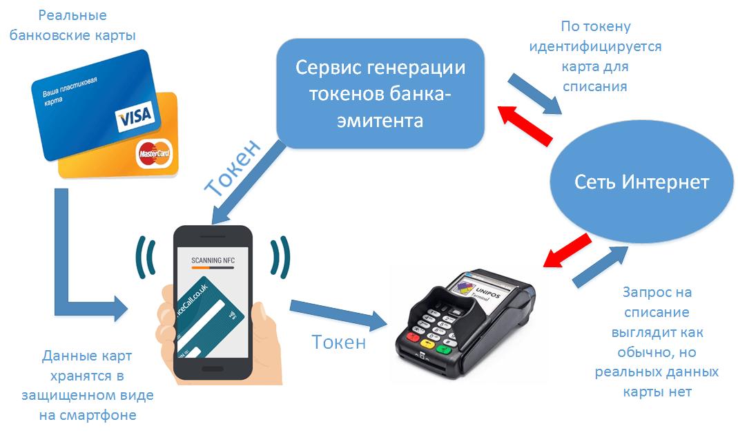 Схема работы Аpple Pay