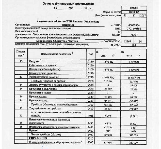 Отчет о финансовых результатов ПИфа