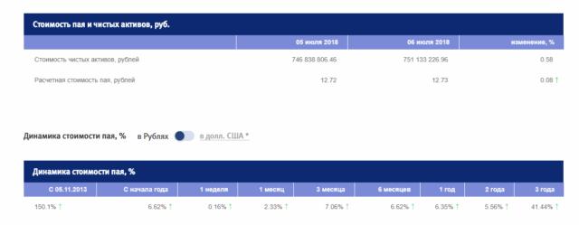 Фонд Еврооблигаций